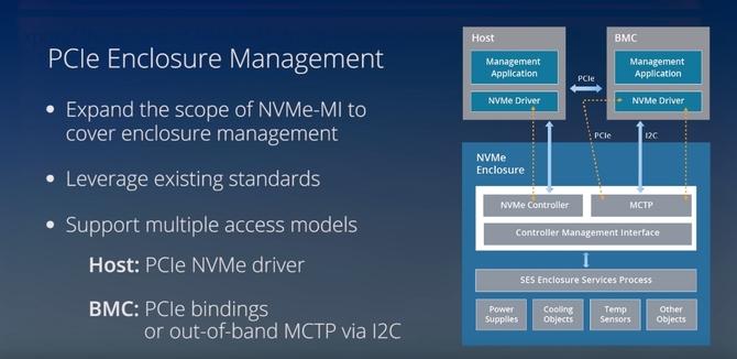 Specyfikacja nowego protokołu NVMe-MI 1.1 jest na ukończeniu [3]