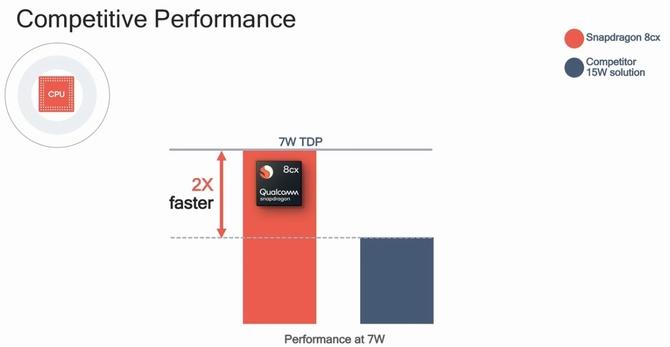 Qualcomm Snapdragon 8cx - 7nm układ Soc dla komputerów PC  [3]