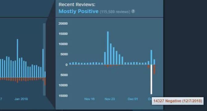 CS:GO: masa negatywnych opinii po przejściu na model  free-to-play [1]