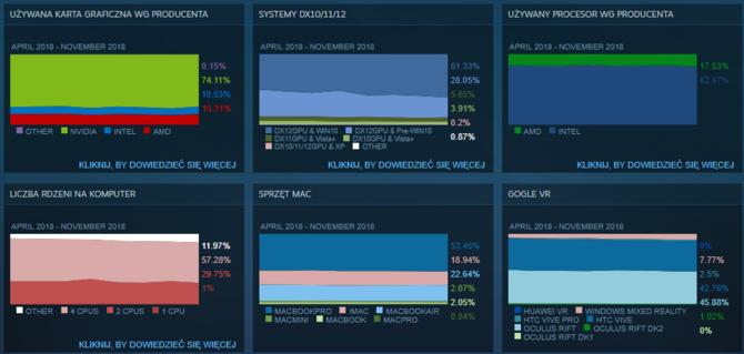 Steam: z jakich podzespołów korzystali gracze w listopadzie 2018? [2]