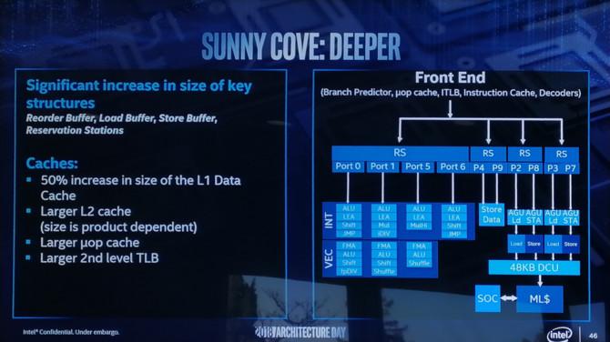 Intel Sunny Cove - nowa architektura CPU i zupełnie nowe GPU [2]