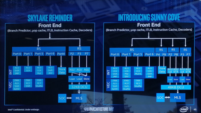Intel Sunny Cove - nowa architektura CPU i zupełnie nowe GPU [4]