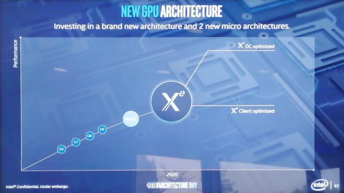 Intel Xe - architektura GPU, która pojawi się w kartach graficznych [1]