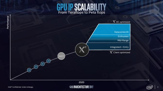 Intel Xe - architektura GPU, która pojawi się w kartach graficznych [2]