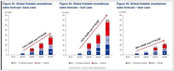 Raport dotyczący składanych telefonów na lata 2019-2022 [1]