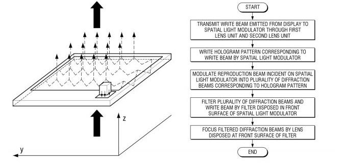 Samsung patentuje holograficzne wyświetlacze znane z filmów SF [2]