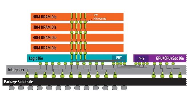 JEDEC aktualizuje HBM2. Większe moduły, większa przepustowość  [2]