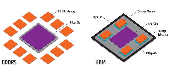 JEDEC aktualizuje HBM2. Większe moduły, większa przepustowość  [3]