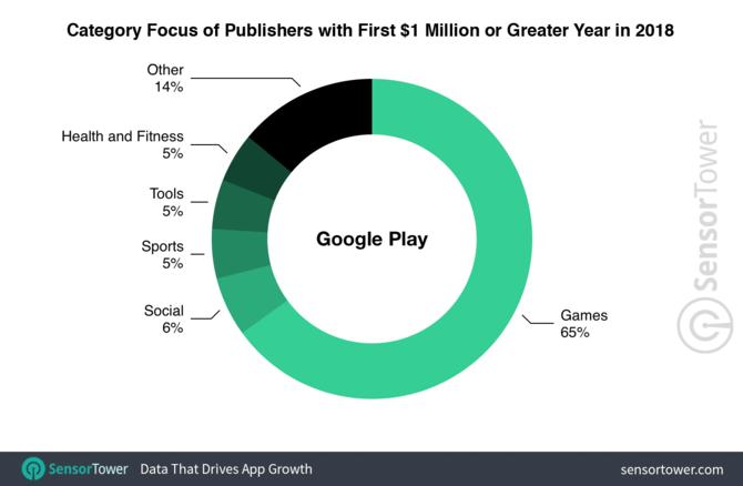 AppStore produkuje dwa razy więcej milionerów niż Google Play [1]