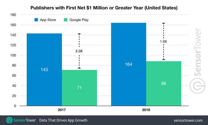 AppStore produkuje dwa razy więcej milionerów niż Google Play [3]