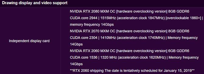 NVIDIA GeForce RTX 20x0 MXM - specyfikacja układów do laptopów [2]