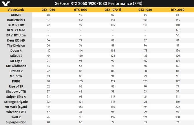NVIDIA GeForce RTX 2060 w cenie 349 USD - znamy jego wydajność  [3]
