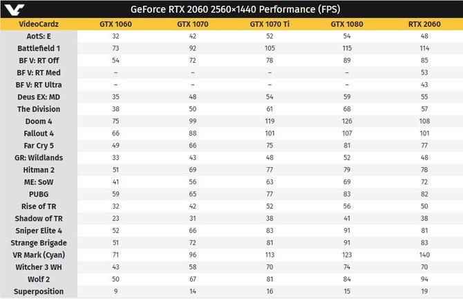 NVIDIA GeForce RTX 2060 w cenie 349 USD - znamy jego wydajność  [4]