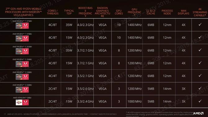 Ryzen 5 3500U i Ryzen 7 3700U - nowe APU dla lekkich laptopów [3]