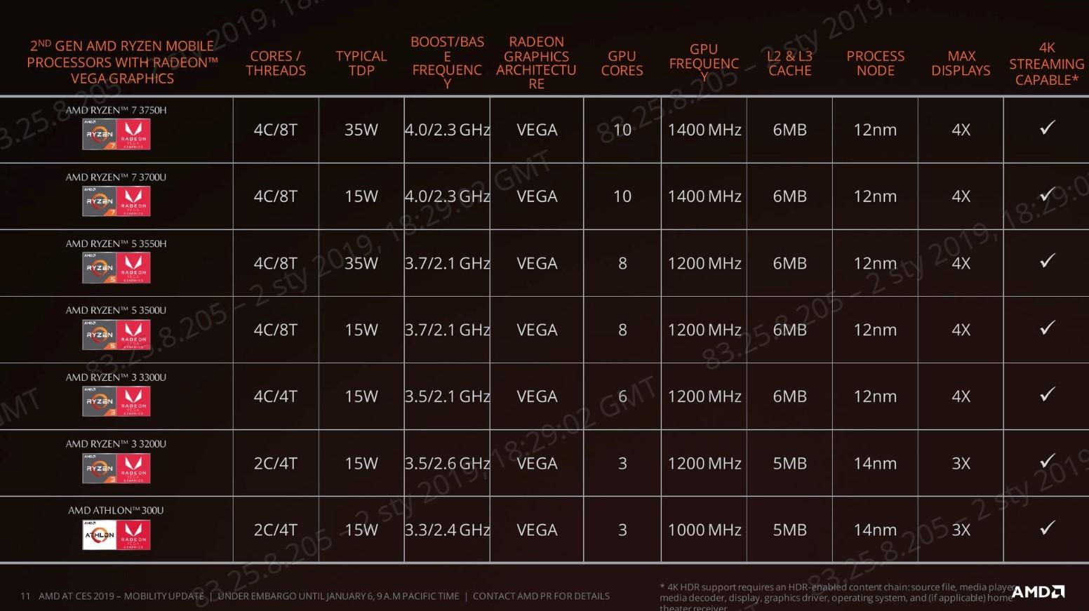 Ryzen 5 3500U i Ryzen 7 3700U - nowe APU dla lekkich laptopów