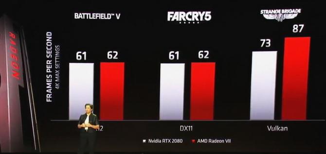 Radeon VII kontra Radeon RX Vega 64 w 25 grach - testy AMD [2]