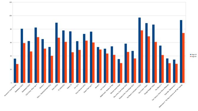 Radeon VII kontra Radeon RX Vega 64 w 25 grach - testy AMD [3]
