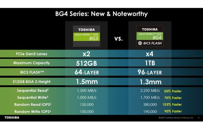 Toshiba BG4 - Niewielkie, acz pojemne nośniki M.2 NVMe PCIe [3]
