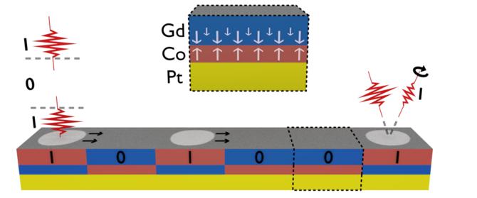 Pamięć fotoniczna coraz bliżej dzięki naukowcom z Holandii  [2]