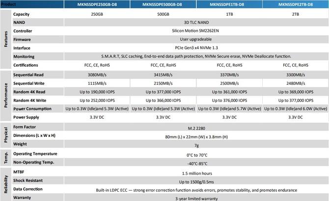 CES 2019: Mushkin prezentuje dyski SSD PILOT-E oraz HELIX-L [5]