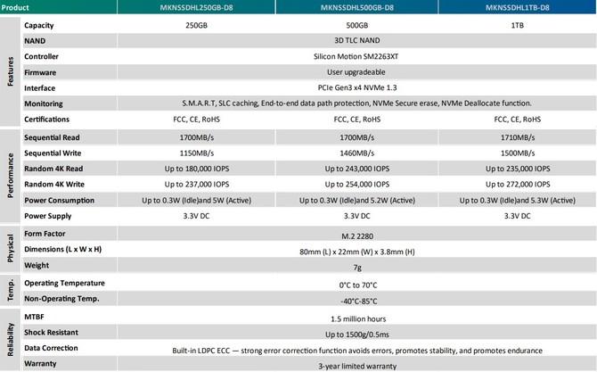 CES 2019: Mushkin prezentuje dyski SSD PILOT-E oraz HELIX-L [6]