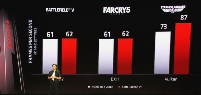 AMD reaguje na diss Zielonych: NVIDIA wydała RTX za szybko [3]