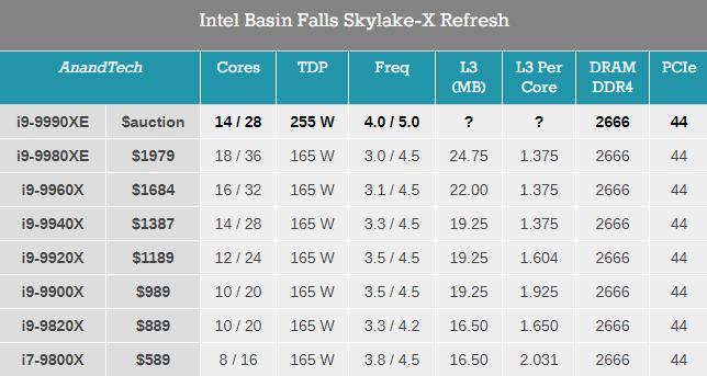 Intel Core i9-9990XE - zaskakujące informacje o nowym procesorze [1]