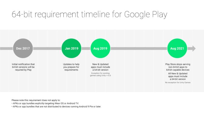 Android kończy wsparcie dla 32 bitów. Jest ostateczna data [2]