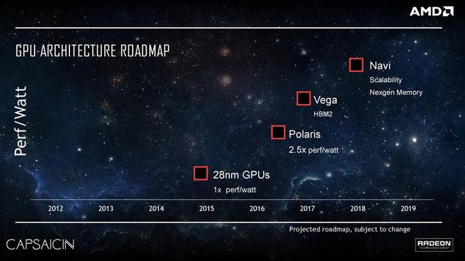 AMD Navi - debiut nowej architektury nastąpi wreszcie w czerwcu? [2]