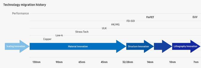 7 nm układy w nowych kartach NVIDII wyprodukuje Samsung [2]