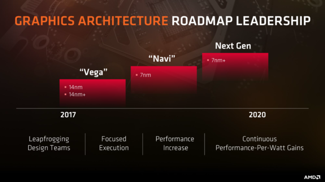 W MacOS Mojave jednak nie występuje wzmianka o AMD Navi [2]