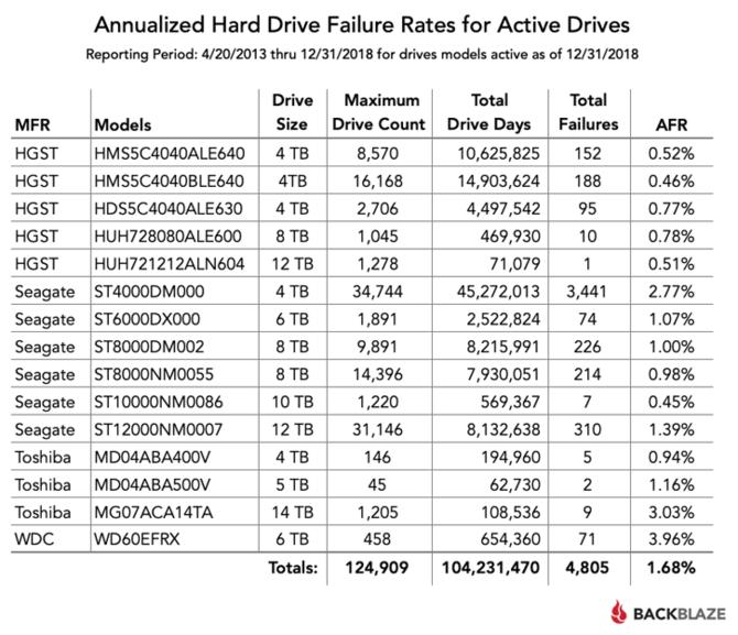 Raport Backblaze - najmniej awaryjne HDD o pojemności od 4 TB [1]