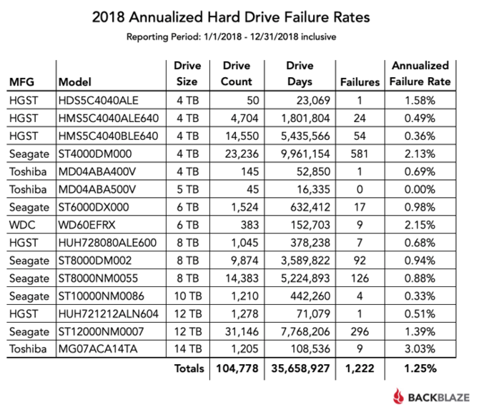 Raport Backblaze - najmniej awaryjne HDD o pojemności od 4 TB [2]