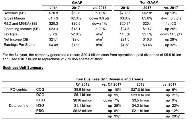 Intel wciąż bez CEO. Firma odnotowała kolejny rekord przychodów [2]