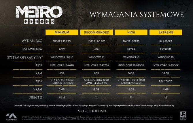 Metro: Exodus - poznaliśmy oficjalne wymagania sprzętowe gry [2]