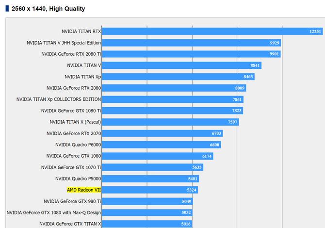 AMD Radeon VII - testy wydajności w 3DMark i Final Fantasy XV [4]