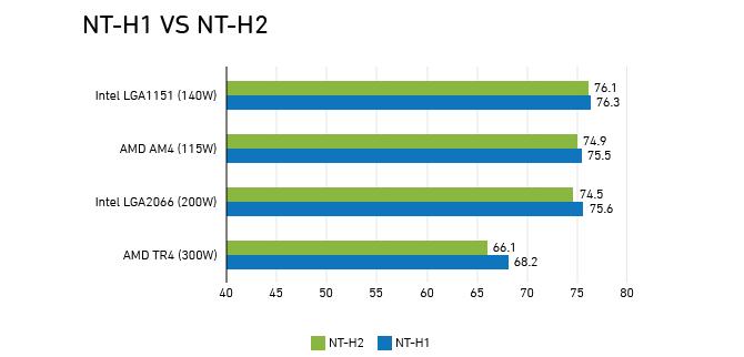 Noctua NT-H2 - Pasta termoprzewodząca nowej generacji [2]