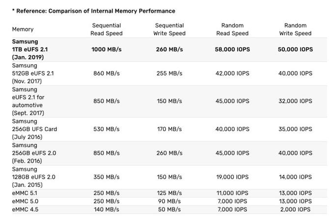 Samsung Galaxy S10 z 1 TB pamięci wewnętrznej? To jest możliwe! [2]