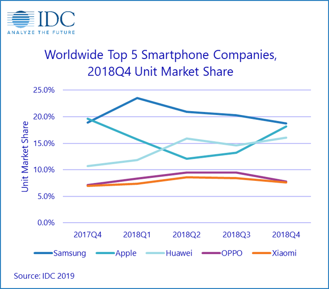 Sprzedaż smartfonów wciąż spada. Co jest tego przyczyną? [2]