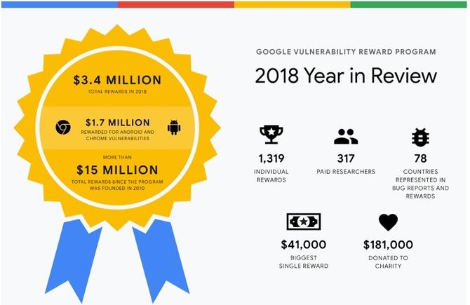 Polak najlepszym łowcą błędów w aplikacjach Google w 2018 roku [1]
