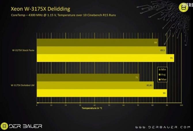Intel Xeon W-3175X bez luta za to z pastą niskiej jakości pod IHS [2]