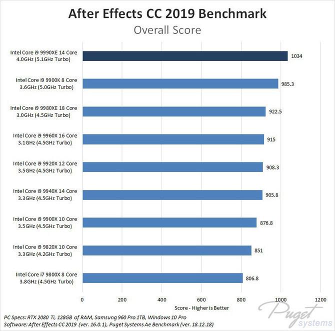 Intel Core i9-9990XE - dziwaczny, nowy flagowy procesor [3]