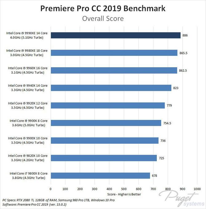 Intel Core i9-9990XE - dziwaczny, nowy flagowy procesor [4]