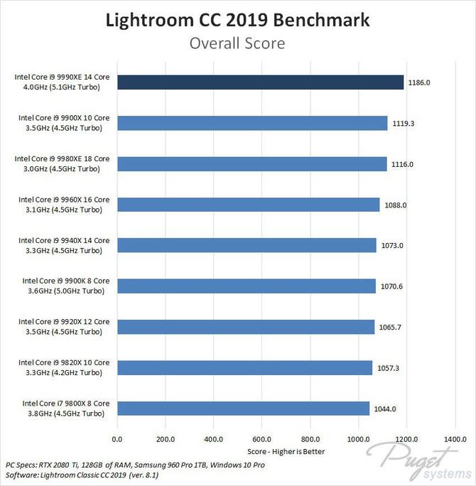 Intel Core i9-9990XE - dziwaczny, nowy flagowy procesor [5]