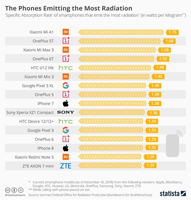 Modele smartfonów, które emitują największe promieniowanie [1]