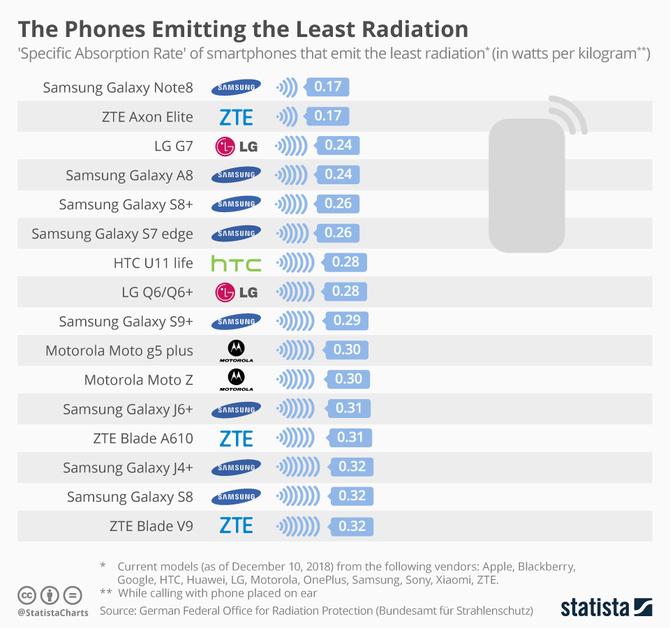 Modele smartfonów, które emitują największe promieniowanie [2]