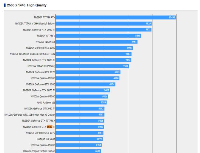 NVIDIA GeForce GTX 1660 Ti - pierwsze wyniki wydajności karty [2]