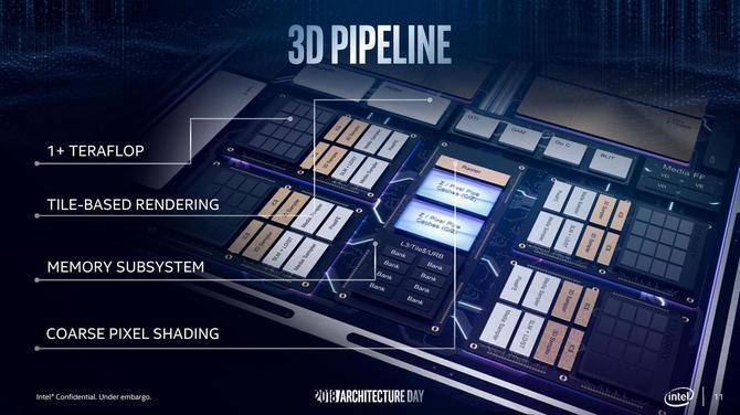 Intel Gen11 - prezentacja nowych iGPU na GDC 2019 [3]