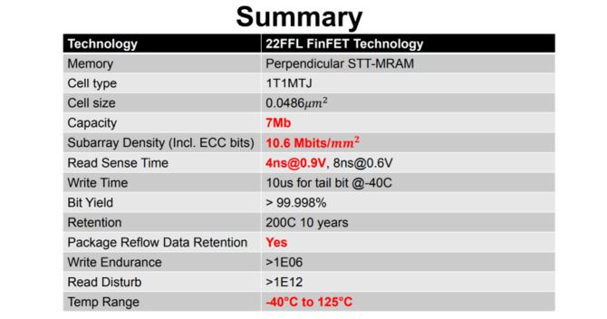 Intel gotowy do produkcji pamięci MRAM w technologii FinFET [2]