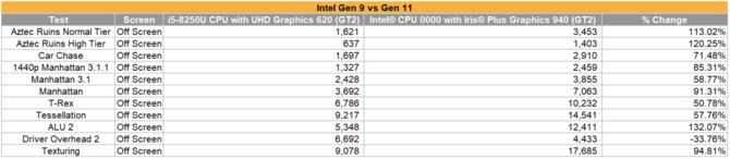 Intel Iris Plus Graphics 940 - porównanie z Radeon Vega 10 i Vega 11 [2]
